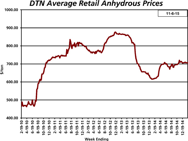 National average anhydrous prices are running about 10% lower than a year ago in DTN's latest retailer surveys. (DTN chart)