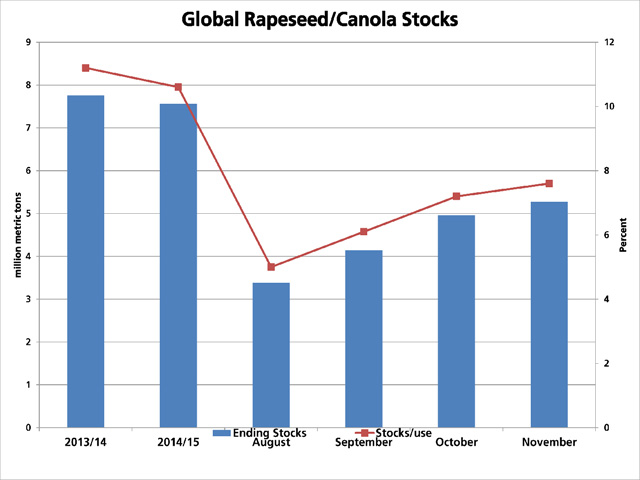 This chart focuses on the USDA's estimate for global rapeseed/canola ending stocks as reported in monthly reports from August through to Tuesday's November report. Global ending stocks have increased close to 1.9 million metric tons between August and Tuesday's November estimate to 5.278 mmt, which still remains a sharp drop from the 7.561 mmt estimate for 2014/15. (DTN graphic by Scott R Kemper)
