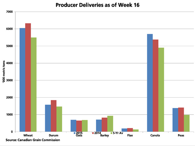 Producer deliveries of all grains into licensed facilities as of week 16, or the week ending Nov. 22, representing approximately 31% of the crop year, are higher than seen in 2014 and also above the five-year average for this period. (DTN graphic by Scott R Kemper)