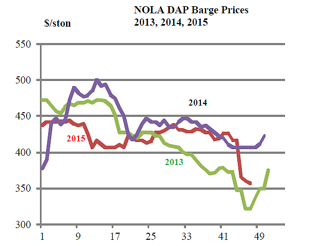 NOLA DAP barge prices fell throughout November, declining from $415 to $420 per short ton early to $400 to $408 late. Domestic farmer/dealer interest in new DAP/MAP purchasing remains seasonally slow. (Chart courtesy of Ken Johnson)
