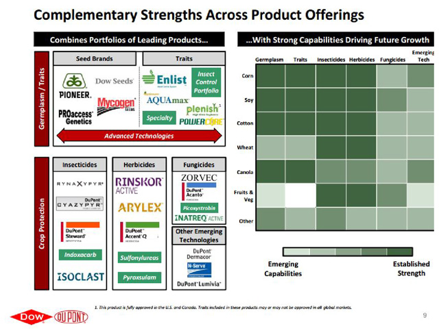 DowDuPont will bring together strong, balanced portfolios in seed and crop protection, DuPont Chairman and CEO Ed Breen said on Friday. (Graphic courtesy of Dow Chemical and DuPont)