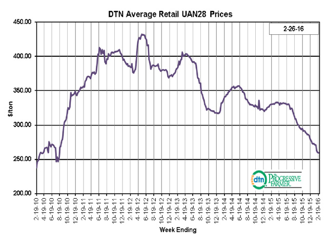 Prices for the liquid nitrogen UAN28 have collapsed 22% over the past year in DTN retail surveys. However, some retailers report higher wholesale prices for UAN at river markets. (DTN chart)