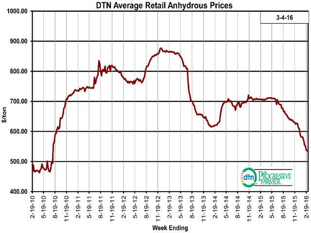 National average anhydrous prices continued to fall in this week's retail survey, tumbling more than $100 per ton since last October. (DTN chart)