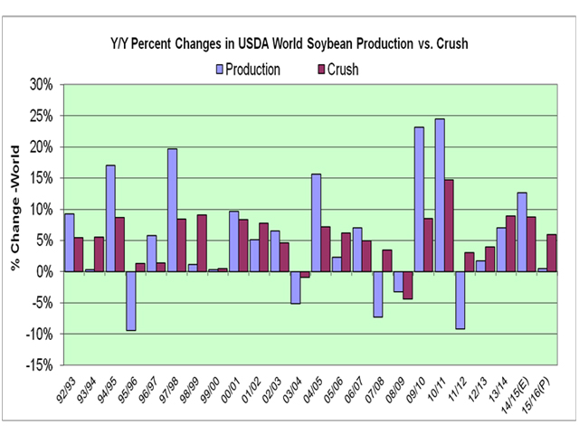 This graph shows that soybean crush this year is still anemic compared to the growth rate from the two previous years (8.95% and 8.78%). Those were coming off of a high-price period in 2011 and 2012 when world crush use was slowed to a 3% pace. (Chart by Alan Brugler)