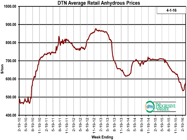 National average retail prices for anhydrous tumbled $174 per ton between May 2015 and February 2016, but bounced $43 per ton higher in the last month. (DTN chart)