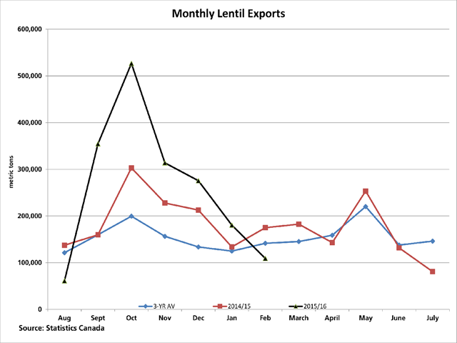 A total volume of 109,092 metric tons of lentils were exported in February, below the volume shipped in February 2015 and the three-year average for the month. Given high monthly volumes shipped earlier in the crop year, cumulative shipments are well-ahead of last year and the average pace. (DTN graphic by Scott R Kemper)