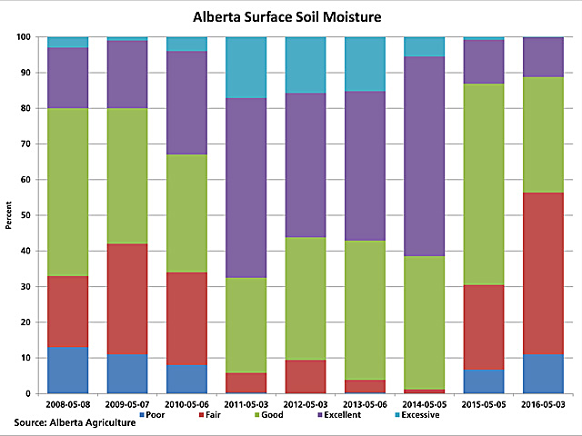Alberta Agriculture's first look at spring conditions shows the entire province in need of moisture. The ratings released show surface soil moisture at 56.4% Fair to Poor (red bars and blue bars combined), almost double the rating from 2015 and compares to the 2011 to 2015 average of 10%. (DTN graphic by Scott R Kemper)