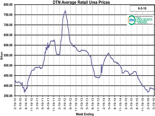 Retail fertilizer prices continued on their stable path during the last week. Urea averaged $375 per ton, or $0.41 on a price per pound of nitrogen basis, according to retailers contacted by DTN. (DTN chart)