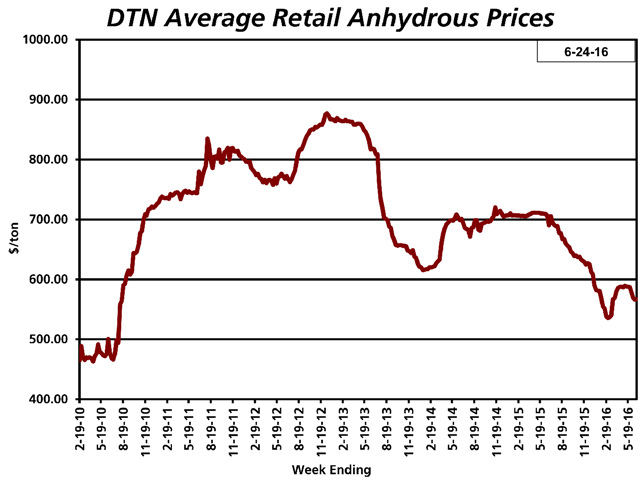 UAN32 retail prices have slipped about 5% in the last month, matching their February lows. (DTN chart)