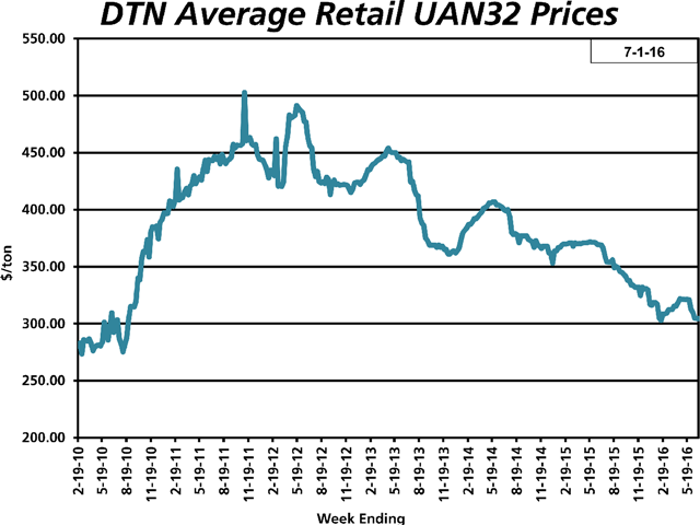 The average retail price for UAN32 fertilizer the last week of June 2016 was $304 per ton, down 5% from the previous month. (DTN chart)
