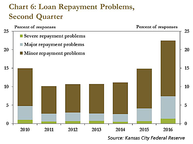 About 22% of farm borrowers in the Kansas City Federal Reserve district were experiencing some sort of repayment difficulties by mid-2016. The situation could worsen as crop loans come due in early 2017. (Chart courtesy of Rabobank)