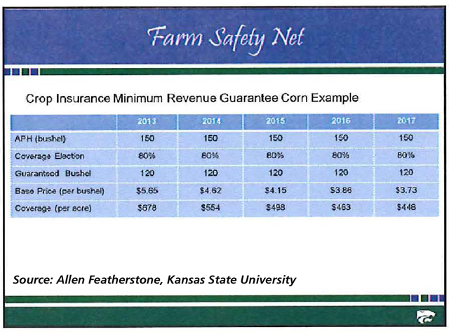 Because federal crop insurance adjusts to current commodity prices, coverage for a typical dryland Kansas corn grower could tumble from $678 per acre in 2013 to $448 per acre in 2017, KSU's Allen Featherstone estimates. (Chart courtesy of KSU)