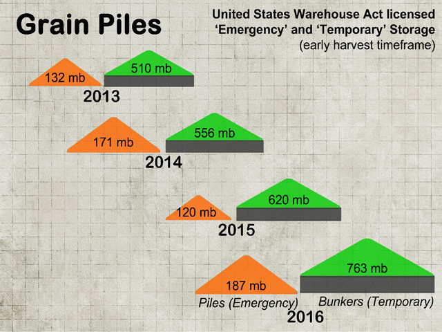 Nationwide, applications for emergency and temporary grain storage licenses have increased every year since 2012. (Courtesy graphic)