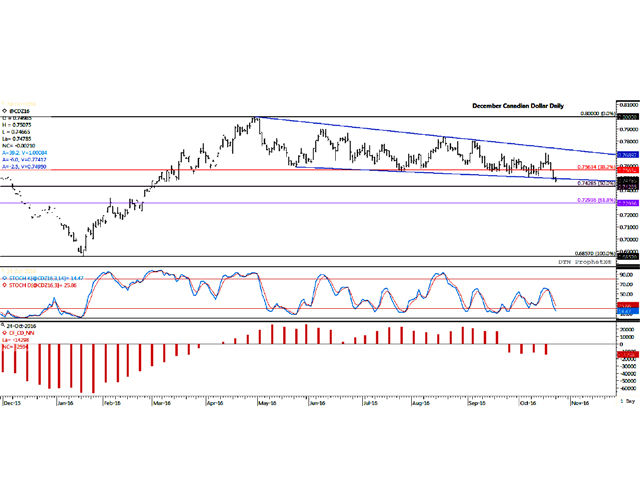 The Canadian dollar fell for a fourth consecutive session on Monday, while breaking below the lower-end of a downward sloping channel in place since the December contract's April 29 high. The middle-study points to the stochastic momentum indicators which show the price nearing oversold territory, while the lower study shows non-commercial traders or investors holding the largest net-short position in the Canadian dollar since late March. (DTN graphic by Scott R Kemper)