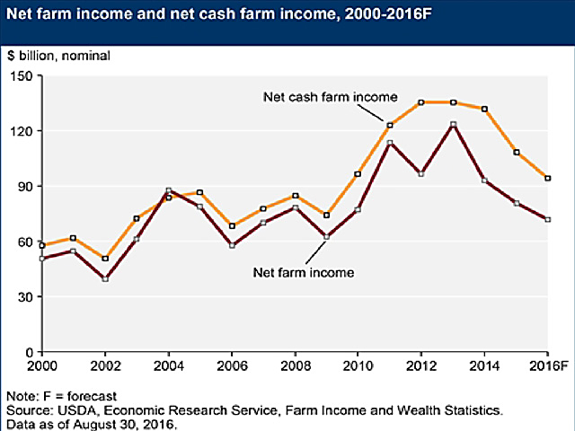 USDA expects farm incomes to plunge 42% off their 2013 peaks, pushing buyouts beyond reach for many young farmers. (Courtesy chart)