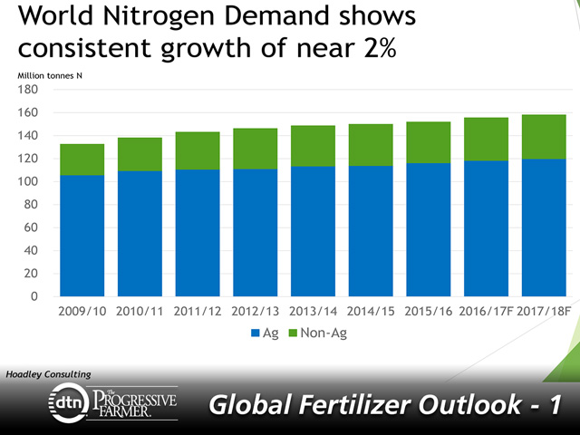 Despite oversupply concerns with new North America nitrogen production, world nitrogen demand continues to grow slightly year to year. (Chart courtesy of Doug Hoadley, Hoadley Consulting)