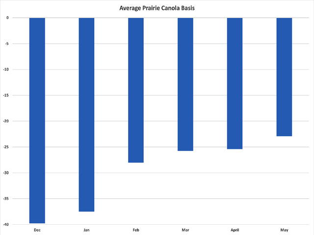 The average prairie canola basis through the month of May continues to reflect heavy front-end supplies with price used as a deterrent to deliveries. Here, the December-through-March delivery months are priced against the March future, while the April/May delivery months are priced against the May future. (DTN graphic by Scott R Kemper)