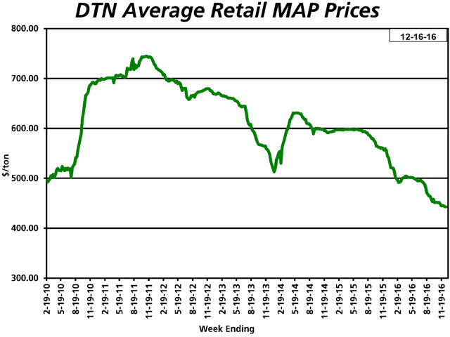 Most other fertilizers are matching MAP's decline to December 2009 lows. That trend has prompted consolidation among retailers and global manufacturers. (DTN chart)