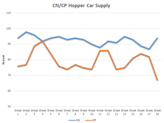 This chart shows the percentage of hopper cars supplied for loading in each shipping week, including cars spotted early, as a percentage of total cars in demand by shippers. Week 18 data shows railway performance diverging according to the Ag Transport Coalition, with CN spotting 94% of the cars requested while CP spotted 67% of the cars requested. (DTN Graphic by Anthony Greder)