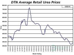UAN prices increased slightly from week previous, but many growers are waiting to book needs. (DTN chart)