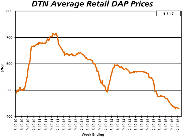 The average price of DAP was slightly lower the first week of January 2017 compared to a month earlier at $431 per ton. DAP is now 13% less expensive than it was a year ago. (DTN chart)