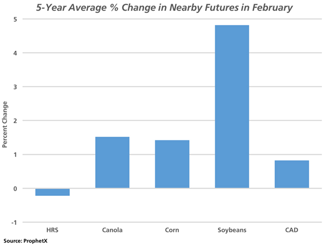 This chart focuses on the percent change in the continuous active future during February on average over the past five years for selected commodities. Oilseeds have shown the largest percent change on average, while the Canadian dollar also tends to firm during the month which can temper gains. (DTN graphic by Nick Scalise)
