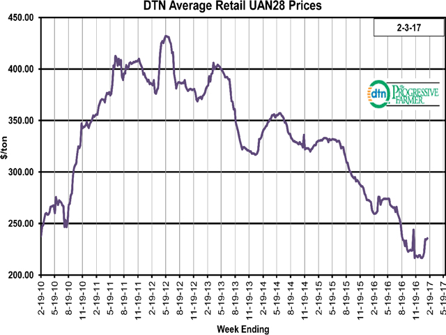 UAN28 is one of the two fertilizers with the highest increase in value. (DTN graphic by Scott R Kemper)