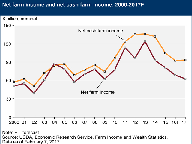 Farm income hit a peak in 2013 then went into a downward trend. (Courtesy ERS)