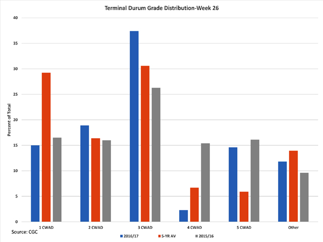 This chart shows the week 26 grade distribution (percent of total stocks) for terminal stocks of durum as reported by the Canadian Grain Commission for the 2016/17 crop year (blue bars), the 2015/16 crop year (grey bars) and the five-year average (brown bars). (DTN graphic by Scott R Kemper)