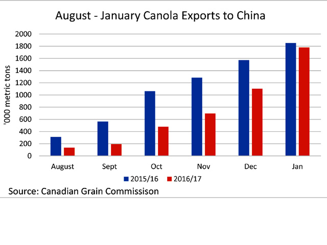 The blue bars represent the cumulative exports of Canadian canola to China in the first six-months of 2015/16, while the red bars represent the trend seen in 2016/17 with total exports in the first six months of the crop year only 74,600 metric tons behind the same period last year. (DTN graphic by Scott R Kemper)