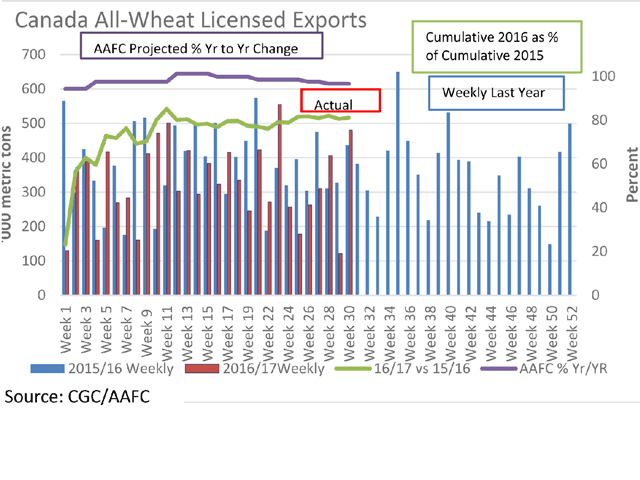 The red bars represent the weekly Canadian all-wheat exports from licensed facilities for 2016/17, while the blue bars represent the 2015/16 shipments, both measured against the primary vertical axis. Cumulative exports as of week 30 are 81.2% of the same week last year (green line) as measured against the secondary vertical axis, while the January AAFC estimates call for current-year exports to reach 96.7% of 2015/16 (purple line). (DTN graphic by Scott R Kemper)