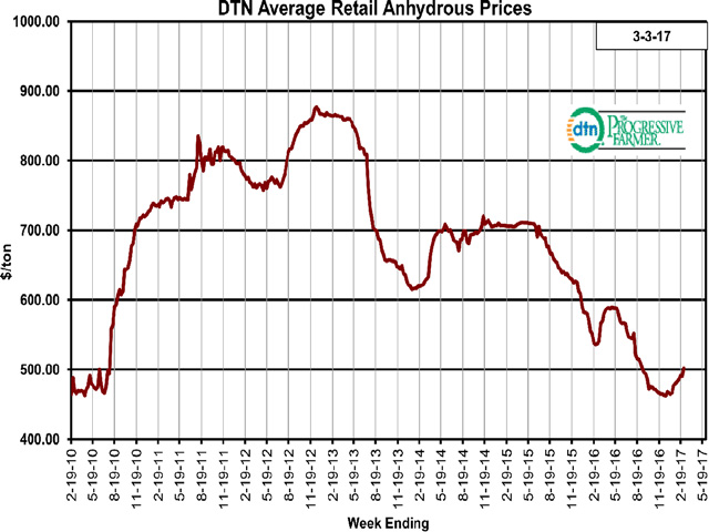 During the last two days of February and first three days of March 2017, anhydrous was back above $500 per ton for the first time since the first week of September 2016 when the price was $502 per ton. (DTN chart)
