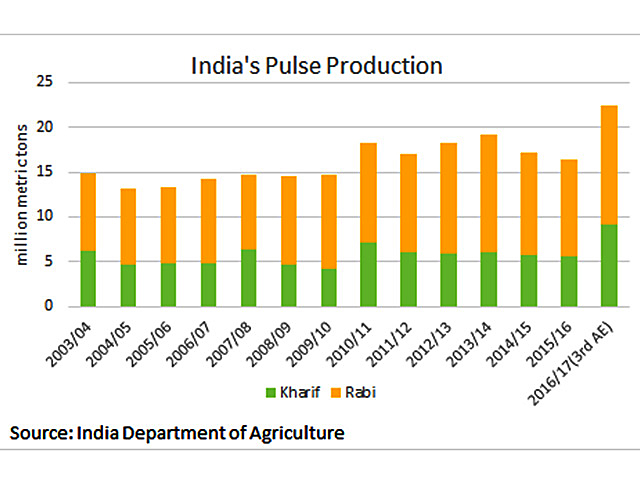 India's Third Advance Estimates included record production for several crops grown in 2016/17, including pulses. Production was tweaked higher to a total of 22.4 million metric tons, as compared to 16.35 mmt in 2015/16 and the 10-year average of 16.5 mmt. (DTN graphic by Scott Kemper)