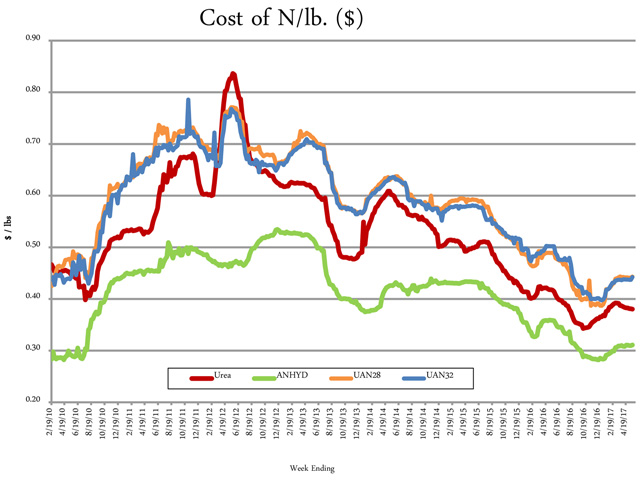 On a price per pound of nitrogen basis, the average urea price was at $0.38/lb.N, anhydrous $0.31/lb.N, UAN28 $0.44/lb.N and UAN32 $0.44/lb.N. (DTN chart)