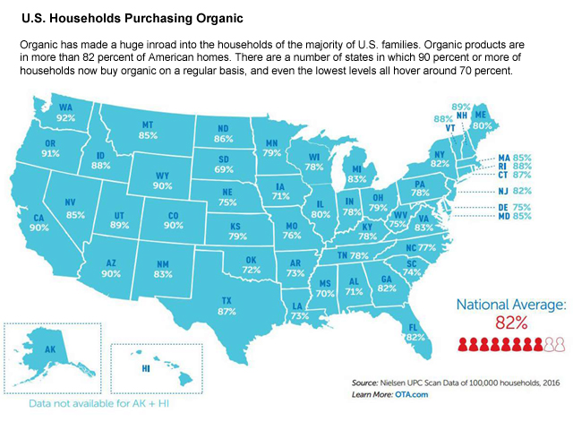 Organic products are in more than 82% of American homes. There are a number of states in which 90% or more of households now buy organic on a regular basis, and even the lowest levels all hover around 70%. (Graphic courtesy of the Organic Trade Association)
