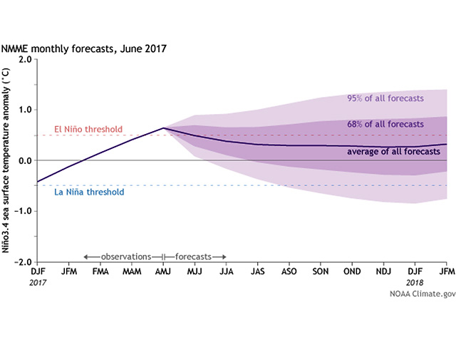 Climate model forecasts for the Nino3.4 Index, from the North American Multi-Model Ensemble (NMME). Darker purple envelope shows the range of 68% of all model forecasts; lighter purple shows the range of 95% of all model forecasts. (NOAA graphic by Scott Kemper)