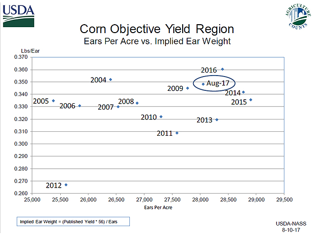 For its August reports, NASS analysts rely heavily on farmer surveys, with input from ears-per-acre counts in the objective yield plots and satellite sensing data. (Chart courtesy of USDA-NASS)