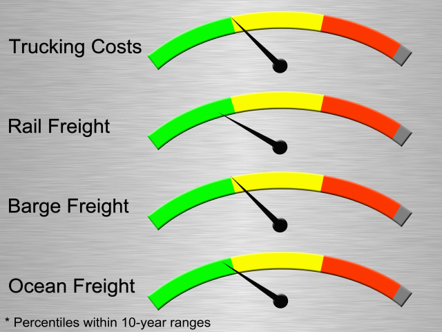 Diesel prices and barge freight costs are currently running at the 30th percentile of their previous 10-year ranges. Unit train car costs are at the 24th percentile, and ocean freight costs are at the 28th percentile. (Graphic by Elaine Kub)