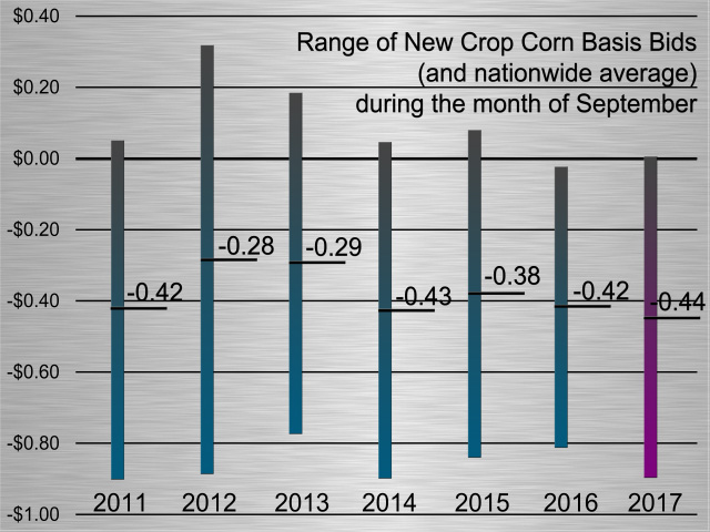 The nationwide average new-crop corn basis bid in September 2017 isn't stronger than the averages seen in the past three years. Ninety-five percent of all basis bids can fit within a range of two standard deviations away from each data set's average.