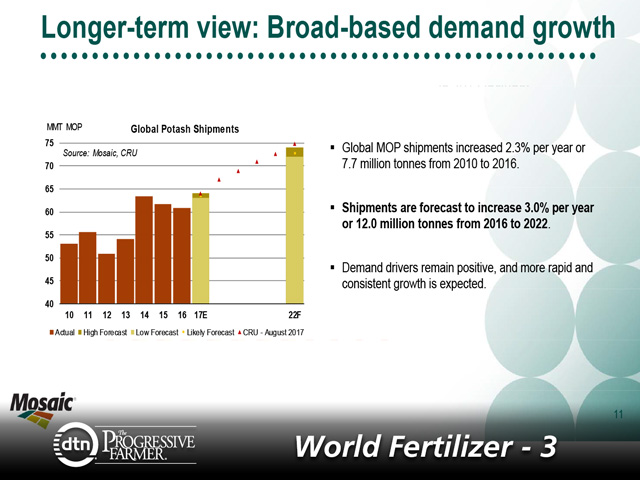 Global potash shipments are forecasted to increase out to the year 2022. Shipments look to increase about 3% per year from 2016 to 2022. (Graphic courtesy Josh Paula, Mosaic)