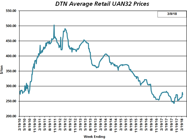 UAN32 had an average retail price of $272 the first week of March 2018, up 4% from $261 the first week of February. (DTN chart)