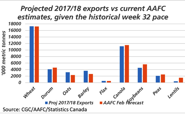 This chart looks at 2017/18 export projections (blue bars), calculated using week 32 cumulative exports along with the historical pace of movement as of week 32. This is compared against the February AAFC export estimates (brown bars). This study would suggest that wheat, oats and barley exports remain on track to meet or exceed current government estimates, while others shown are lagging the pace needed to meet current estimates (DTN graphic by Cliff Jamieson).