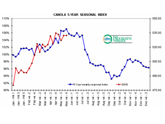 This chart shows the weekly trend in the nearby canola future (red line) when compared to the five-year seasonal index (blue line). While just one of several indicators DTN watches, the seasonal index chart signals a high has been reached on average in last week's trade over the past five years. (DTN Market Strategies)