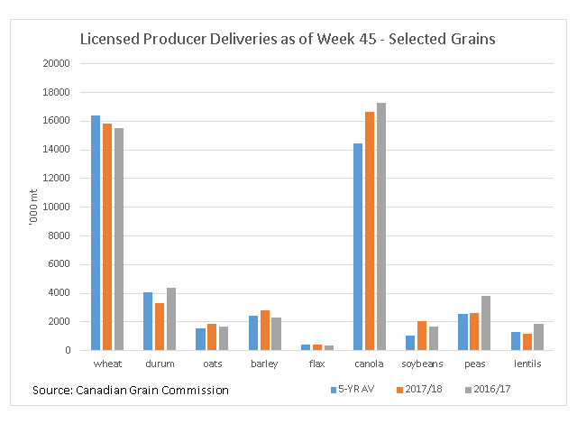 Cumulative crop year deliveries into licensed facilities of selected grains as of week 45, the week ending June 10, shows 2017/18 deliveries of oats, barley and soybeans (brown bars)ahead of the 2016/17 pace (grey bars)as well as their respective five-year average (blue bars). Deliveries of wheat are ahead of last year although behind average, while deliveries of canola are behind last year yet ahead of average. Durum deliveries trail 2016/17 and their five-year average. (DTN graphic by Cliff Jamieson)