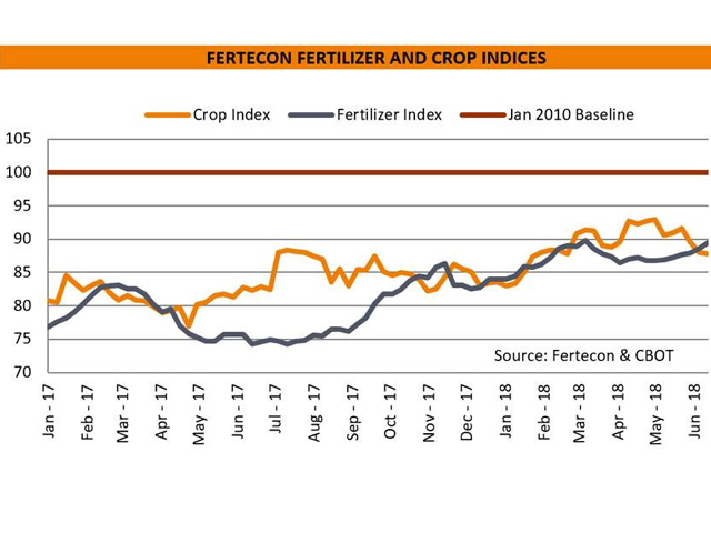 Using January 2010 as the starting point (January 2010 = 100), the Fertecon indexes aim to assess relative fertilizer affordability and illustrate the comparative movement of fertilizer prices (a basket of urea, DAP and MAP) against crop prices. The denotation is that the higher the crop index is relative to the fertilizer index, the more affordable fertilizers are to farmers, and vice versa. (Chart courtesy of Fertecon, Informa Agribusiness Intelligence)