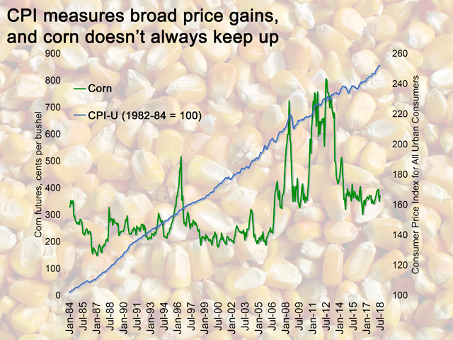Unfortunately for farmers, corn is having a difficult time keeping up with the Consumer Price Index. (Illustration Source: DTN ProphetX and U.S. Bureau of Labor Statistics)