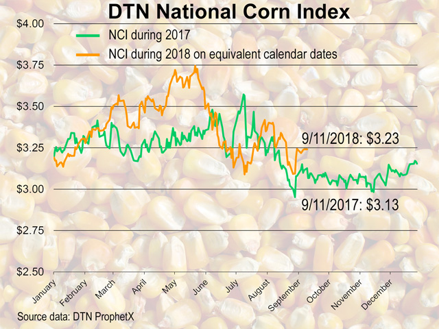Strength in the corn market has offered relatively better selling opportunities for farmers during the calendar year 2018 than during 2017. (DTN ProphetX chart)