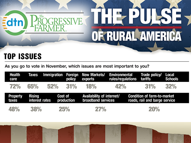 Health care remains the top issue for rural America, according to a DTN/The Progressive Farmer Zogby Analytics poll. Health-insurance costs have risen sharply for some, according to the survey's participants. (DTN/The Progressive Farmer graphic by Brent Warren)