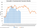 This chart compares the weekly commercial canola stocks reported by the Canadian Grain Commission for 2018-19 (blue bars) and 2017-18 (brown line). Week 28 commercial stocks slipped below 1 million metric tons, while 28% lower than the same week in 2017/18. (DTN graphic by Cliff Jamieson)