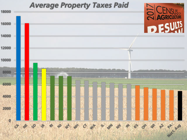 2017 Ag Census data shows California and Nebraska farmers and ranchers pay more in property taxes than other state. The chart shows states with property taxes higher than the national average in the Ag Census. (DTN chart by Nick Scalise)